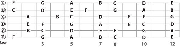 cach-tu-hoc-nhac-ly-co-ban-dan-guitar-1